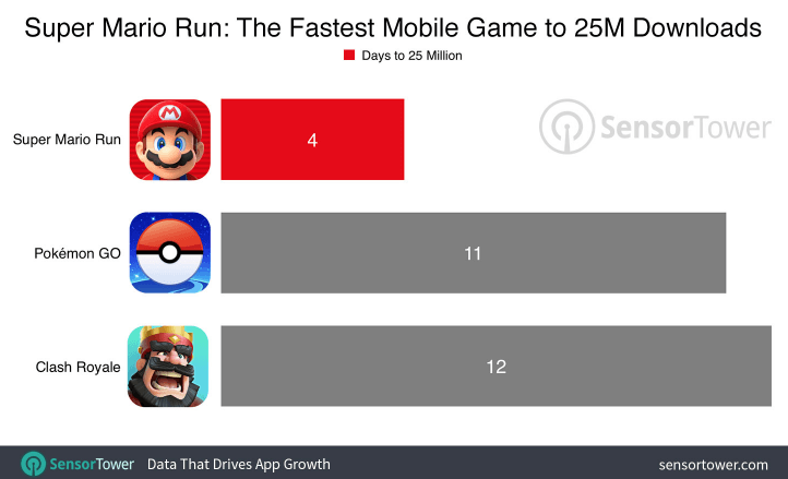 Super Mario Run Fastest 25M Download